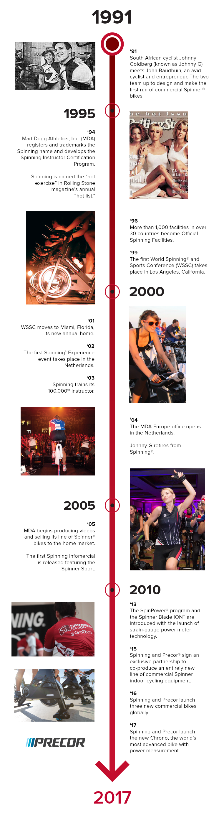 History of Spinning®